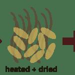Как производится пиво
